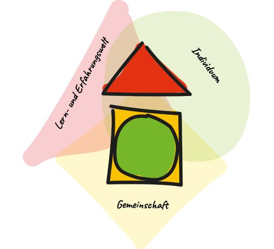 Konzept Schulstube